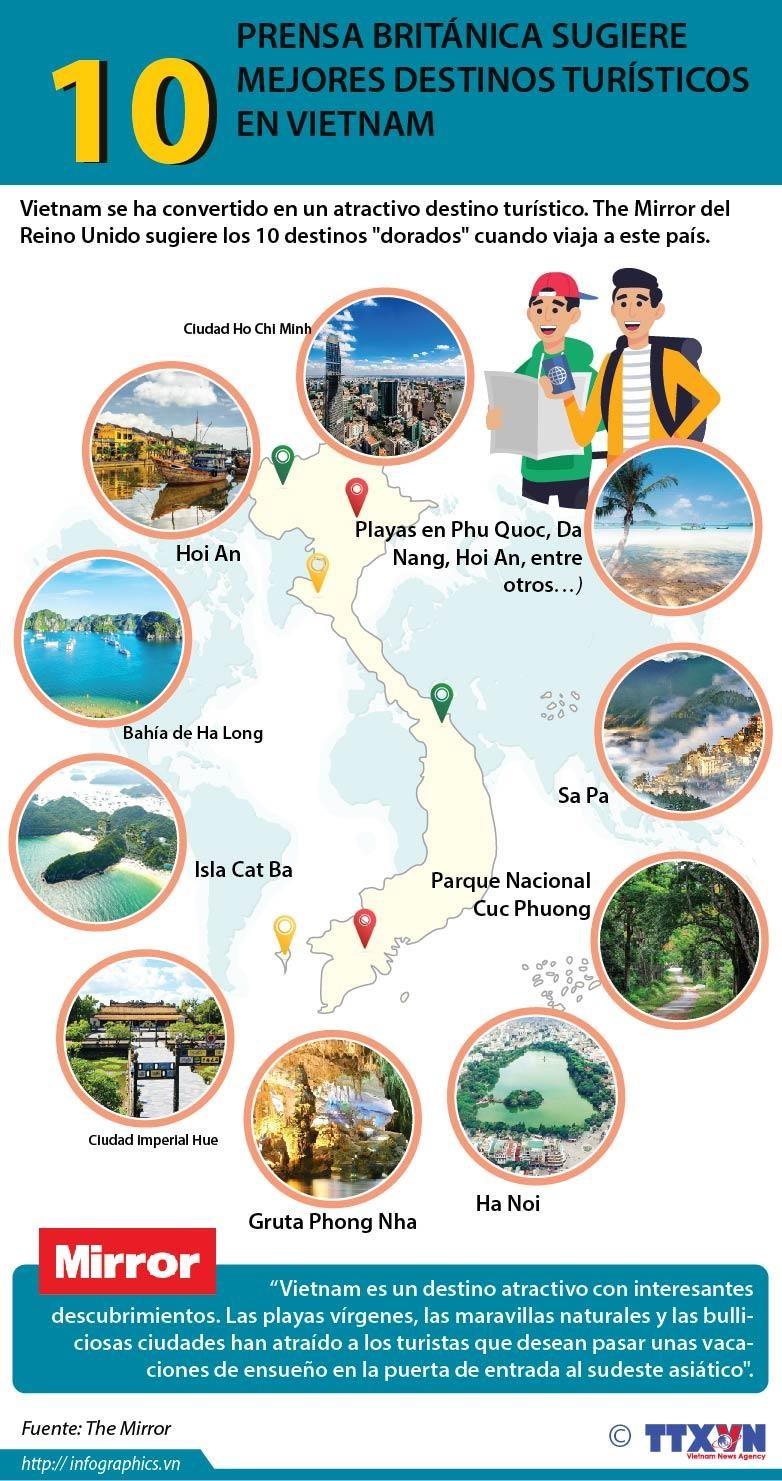 [Info] Prensa britanica sugiere 10 mejores destinos turisticos en Vietnam hinh anh 1
