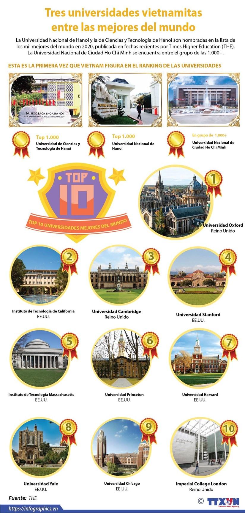 [Info] Tres universidades vietnamitas incluidas en el Ranking Mundial hinh anh 1