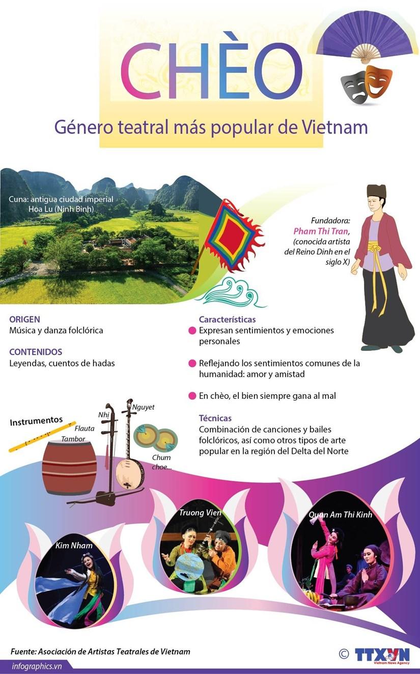 [Info] Cheo, genero teatral mas popular de Vietnam hinh anh 1