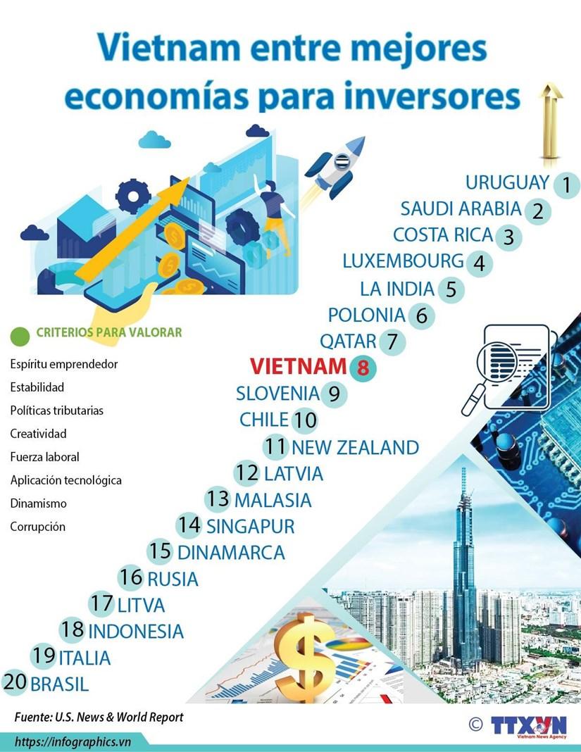 [Info] Incluye publicacion estadounidense a Vietnam entre mejores economias para inversores hinh anh 1