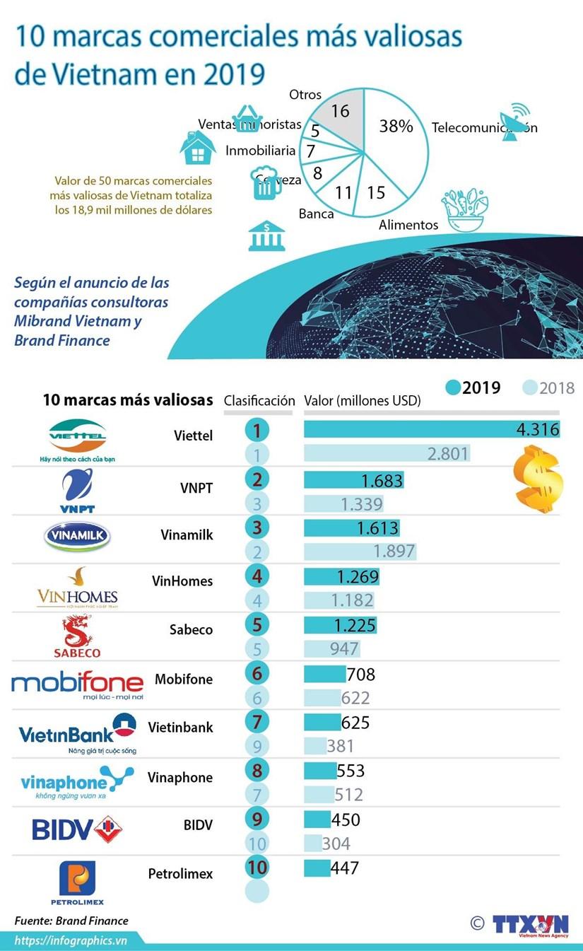 [Info] 10 marcas comerciales mas valiosas de Vietnam en 2019 hinh anh 1