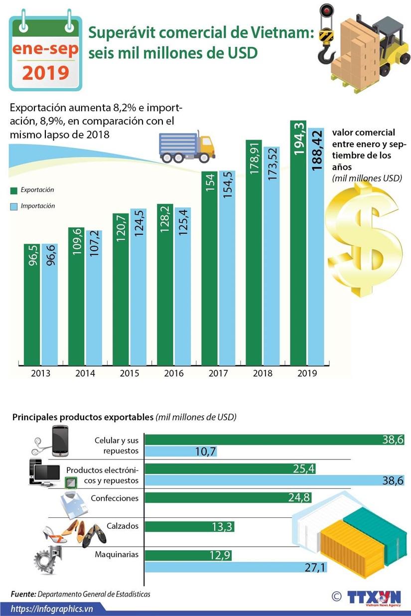 [Info] El superavit comercial de Vietnam entre enero y septiembre alcanza los seis mil millones de dolares hinh anh 1