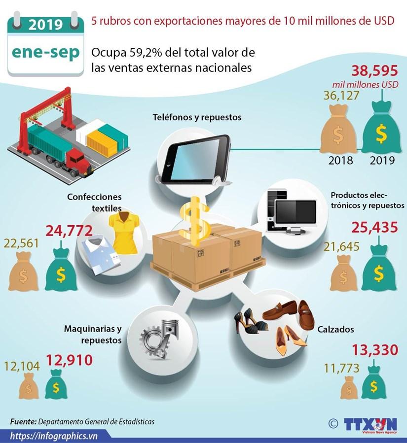 [Info] Exportacion de cinco rubros supera 10 mil millones de dolares hinh anh 1