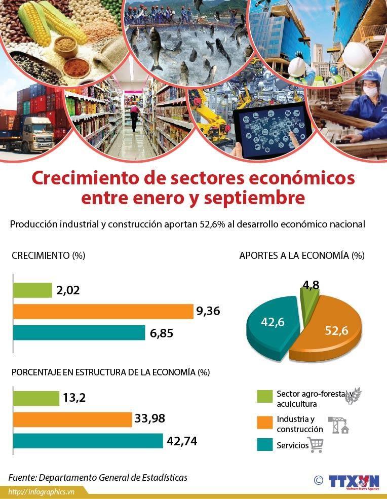 [Info] Crecimiento de sectores economicos en primeros nueve meses hinh anh 1