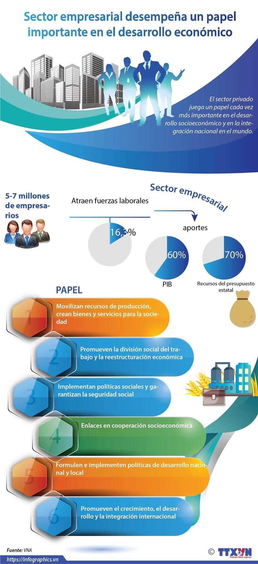 [Info] Sector empresarial desempena un papel importante en el desarrollo economico hinh anh 1