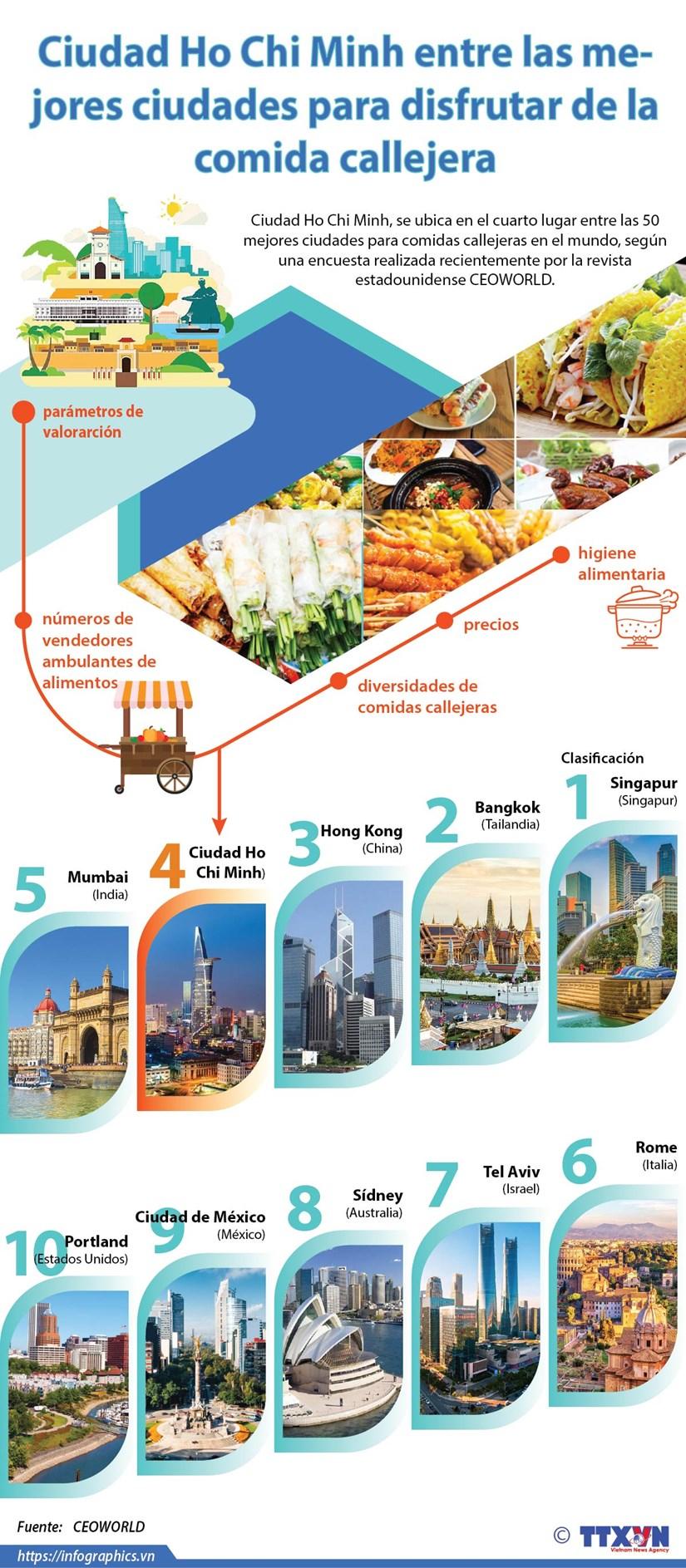 [Info] Ciudad Ho Chi Minh entre mejores sitios de comidas callejeras en el mundo hinh anh 1