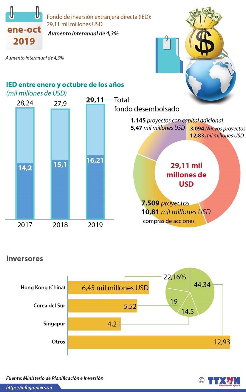 [Info] IED de Vietnam supero 29 mil millones de dolares entre enero y octubre hinh anh 1