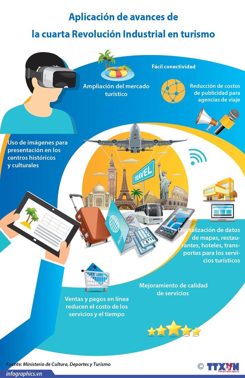 [Info] Aplicacion de avances de la cuarta Revolucion Industrial en turismo hinh anh 1