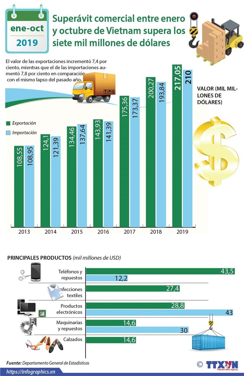 [Info] Superavit comercial entre enero y octubre de Vietnam supera siete mil millones de dolares hinh anh 1