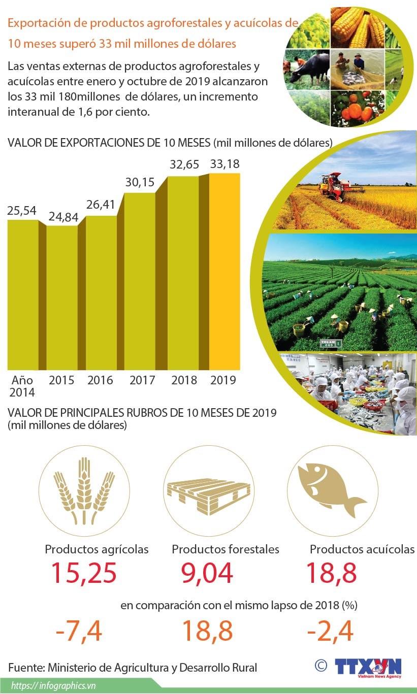 [Info] Exportacion de productos agroforestales y acuicolas de 10 meses supero 33 mil millones de dolares hinh anh 1