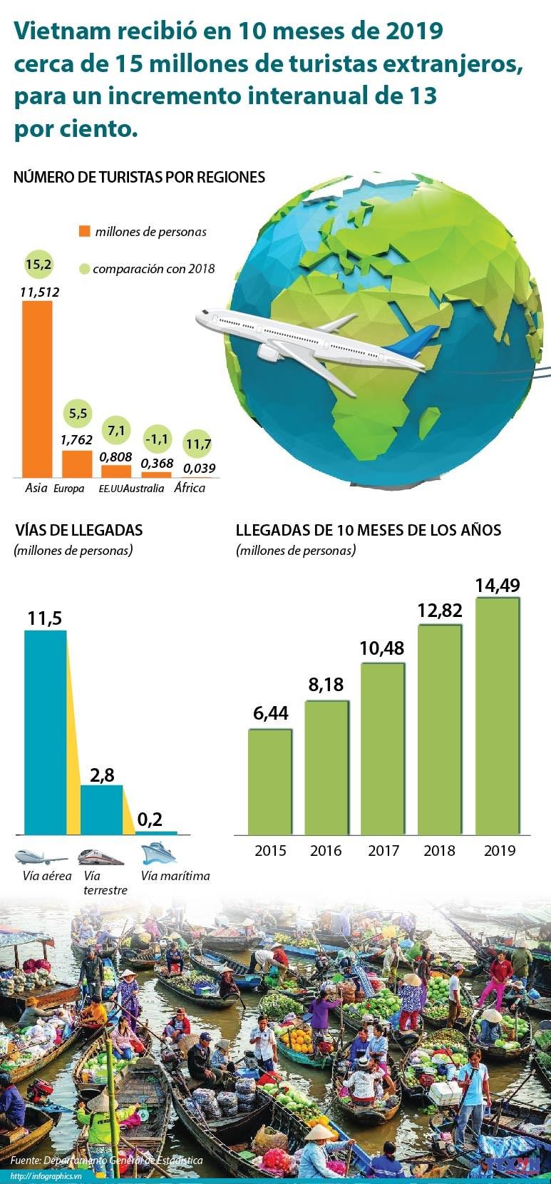 [Info] Vietnam recibe en 10 meses cerca de 15 millones de turistas extranjeros hinh anh 1