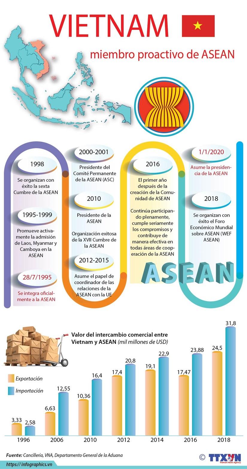 [Info] Vietnam, miembro proactivo de ASEAN hinh anh 1