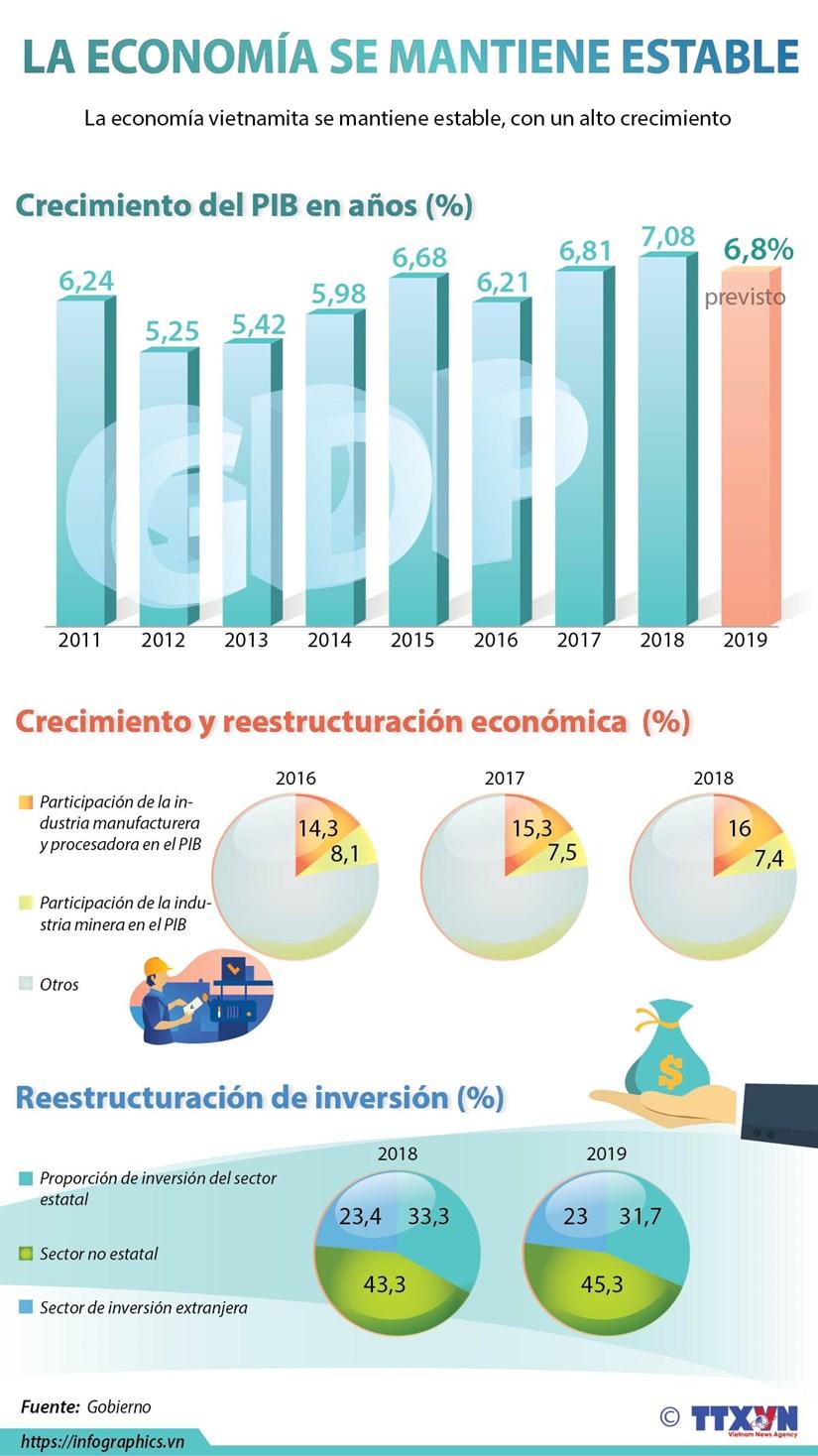 [Info] Vietnam se mantiene su alto ritmo de crecimiento hinh anh 1