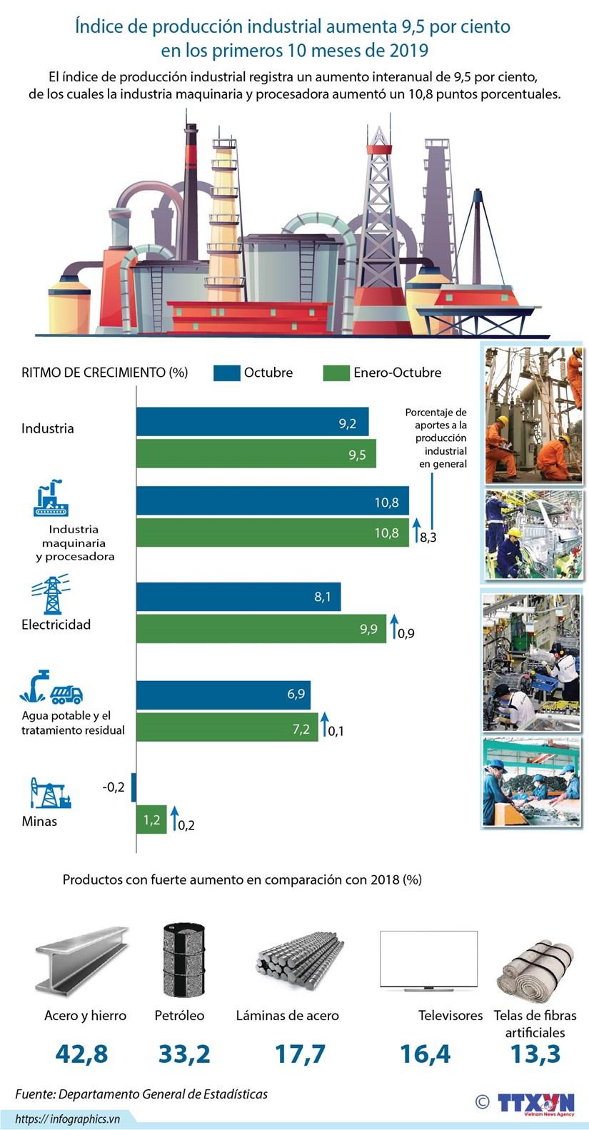 [Info] Indice de produccion industrial aumenta 9,5 por ciento en los primeros 10 meses de 2019 hinh anh 1