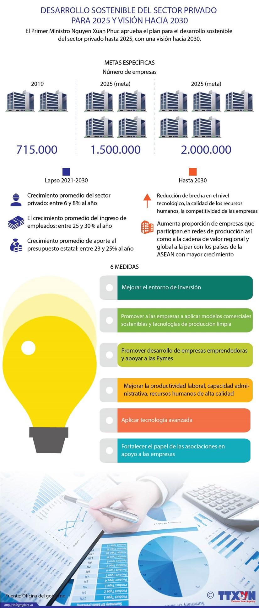 [Info] Desarrollo sostenible del sector privado para 2025 y vision hacia 2030 hinh anh 1