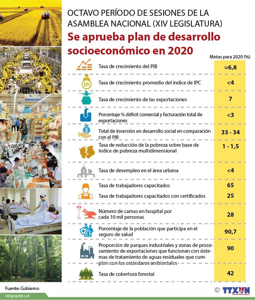 [Info] Aprueba Asamblea Nacional plan de desarrollo socioeconomico en 2020 hinh anh 1