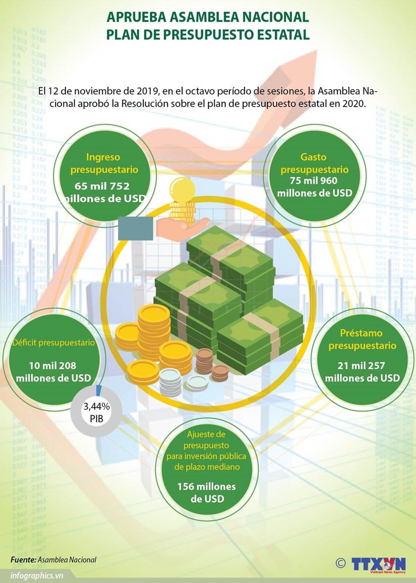 [Info] Aprueba Asamblea Nacional plan de presupuesto estatal hinh anh 1