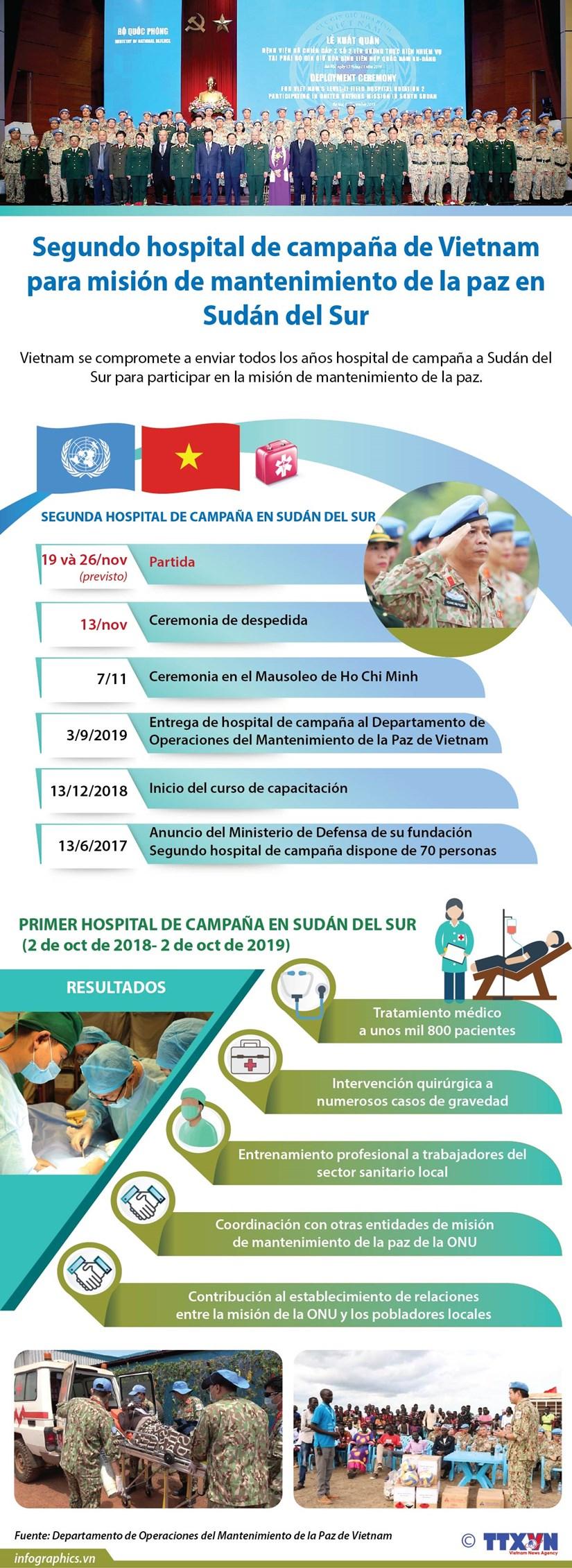 [Info] Segundo hospital de campana de Vietnam para mision de mantenimiento de la paz en Sudan del Sur hinh anh 1