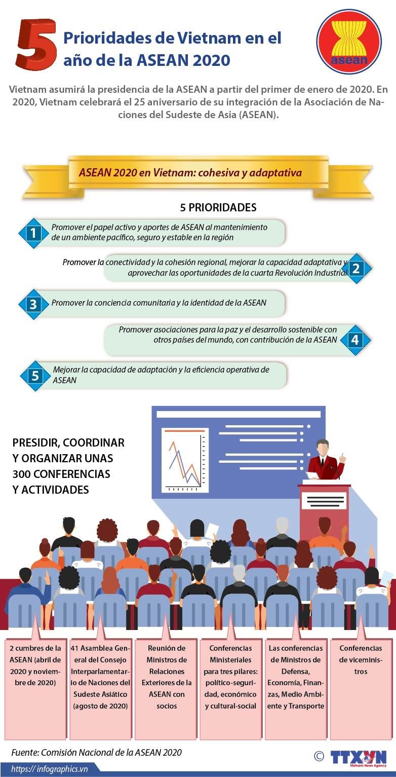 [Info] Prioridades de Vietnam en el ano de la ASEAN 2020 hinh anh 1