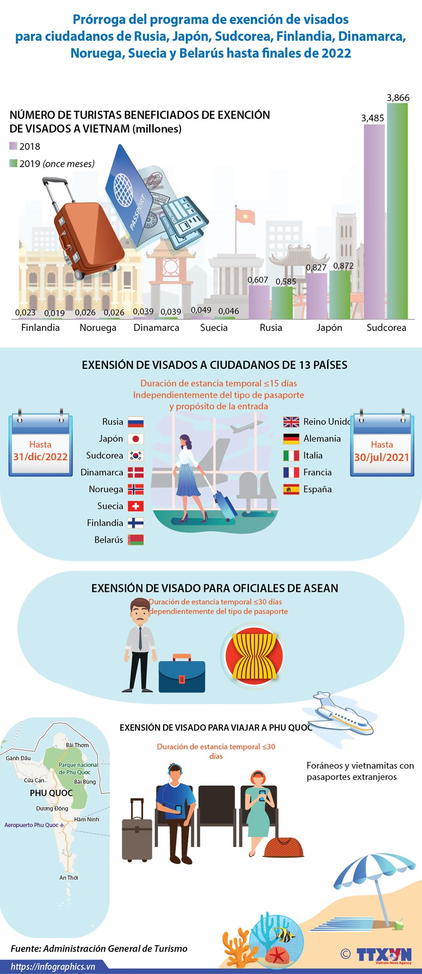 [Info] Prorroga del programa de exencion de visados para ciudadanos de ocho paises hinh anh 1