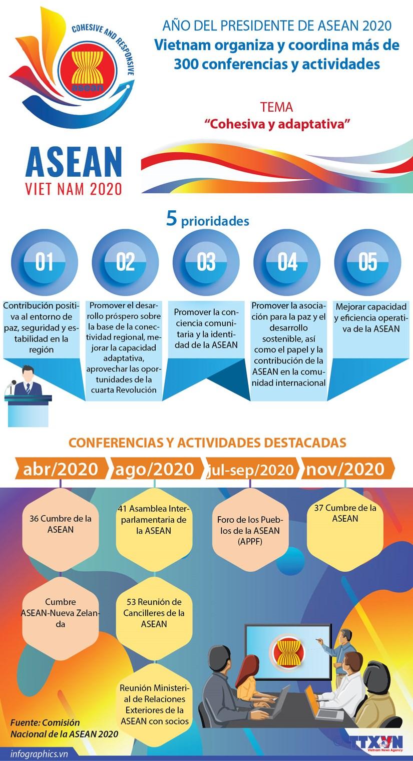 [Info] ANO DEL PRESIDENTE DE ASEAN 2020 hinh anh 1