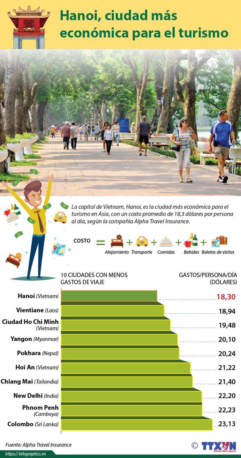 [Info] Hanoi, ciudad mas economica para el turismo en Asia hinh anh 1