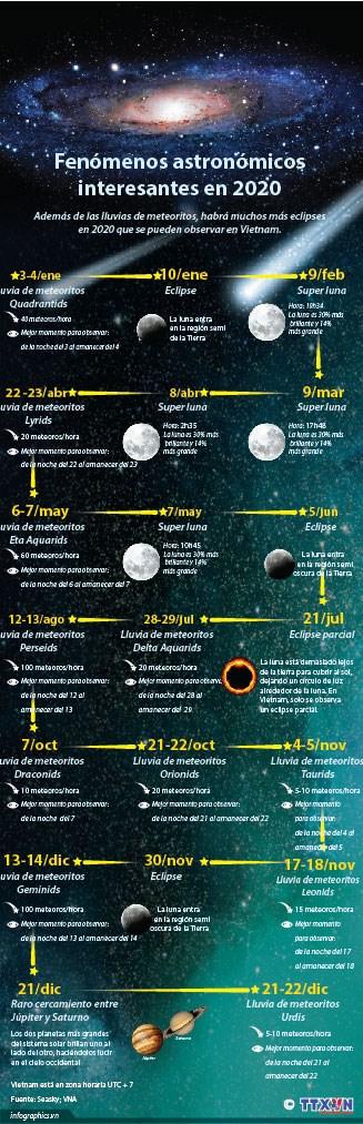 [Info] Fenomenos astronomicos interesantes en 2020 hinh anh 1