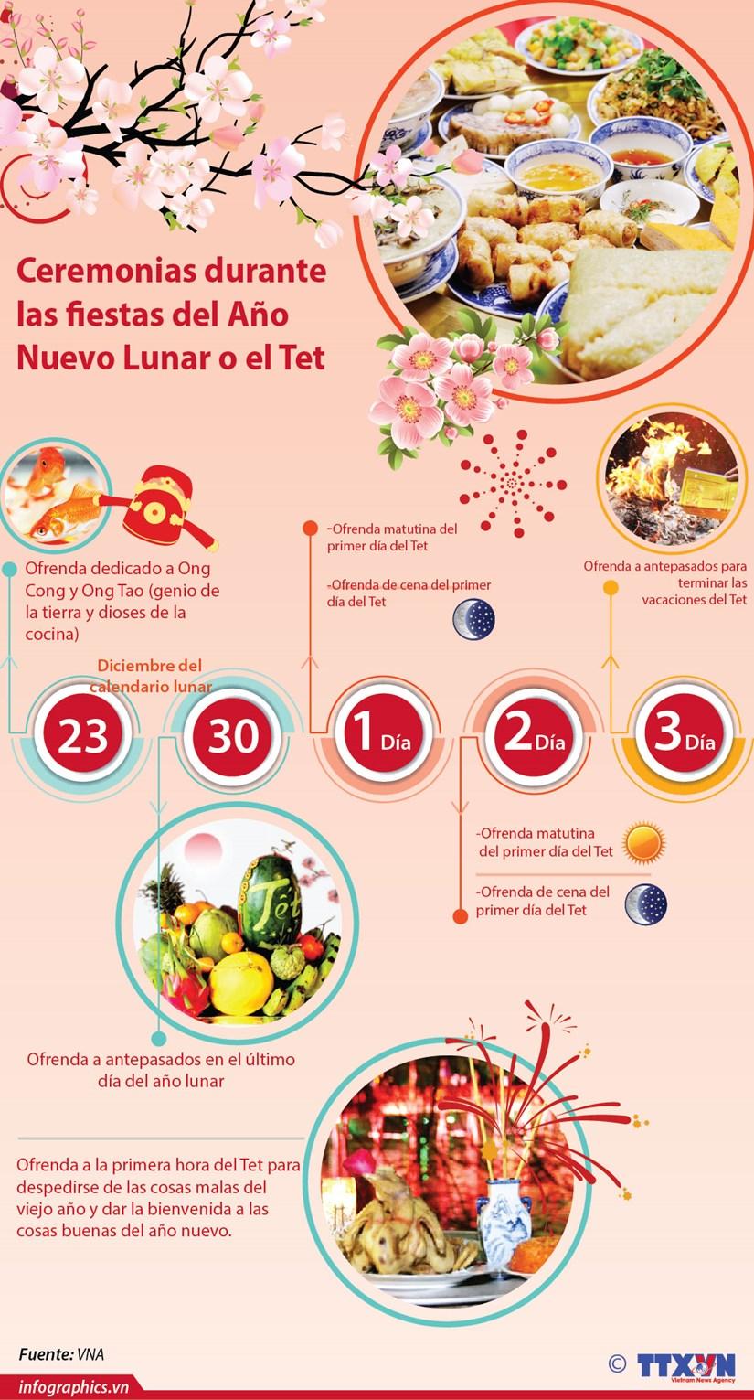 [Info] Ceremonias durante las fiestas del Ano Nuevo Lunar o el Tet hinh anh 1