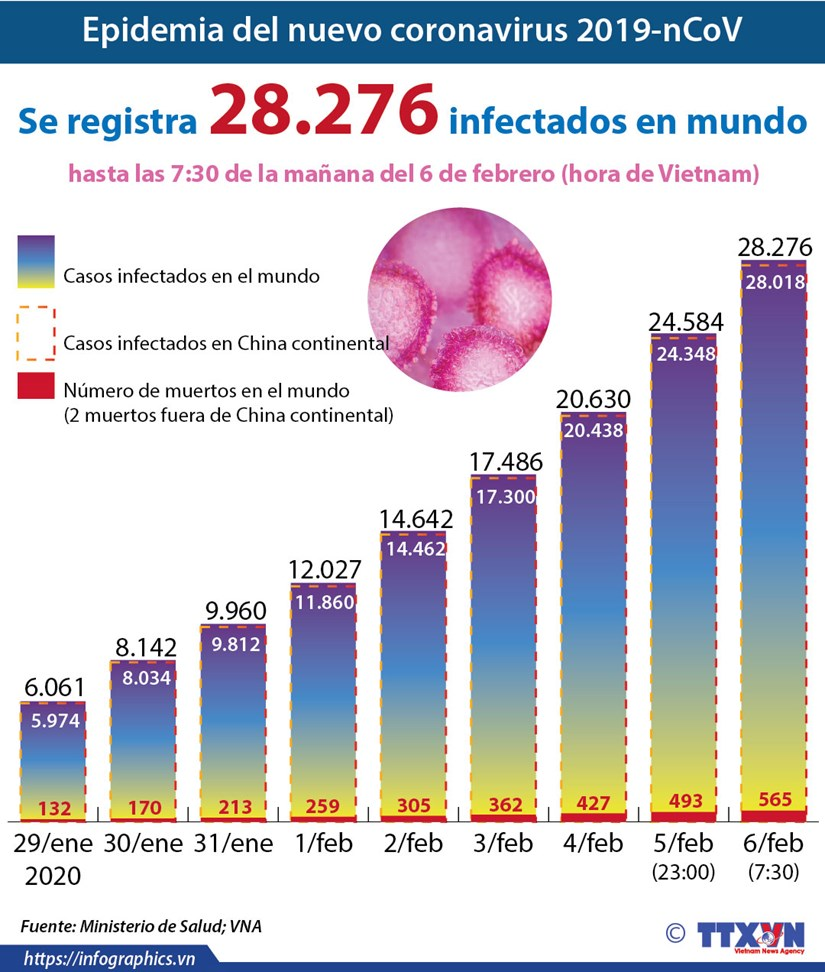 [Info] Epidemia del nuevo coronavirus 2019-nCoV causante de la neumonia hinh anh 1