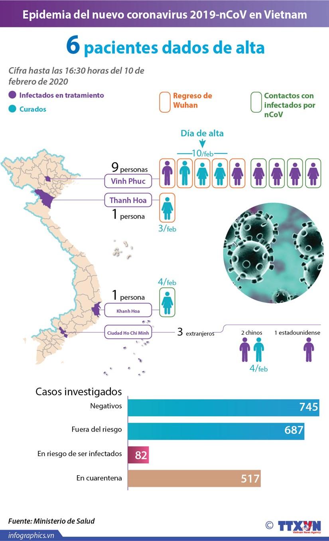 [Info] Epidemia del nuevo coronavirus 2019-nCoV en Vietnam hinh anh 1