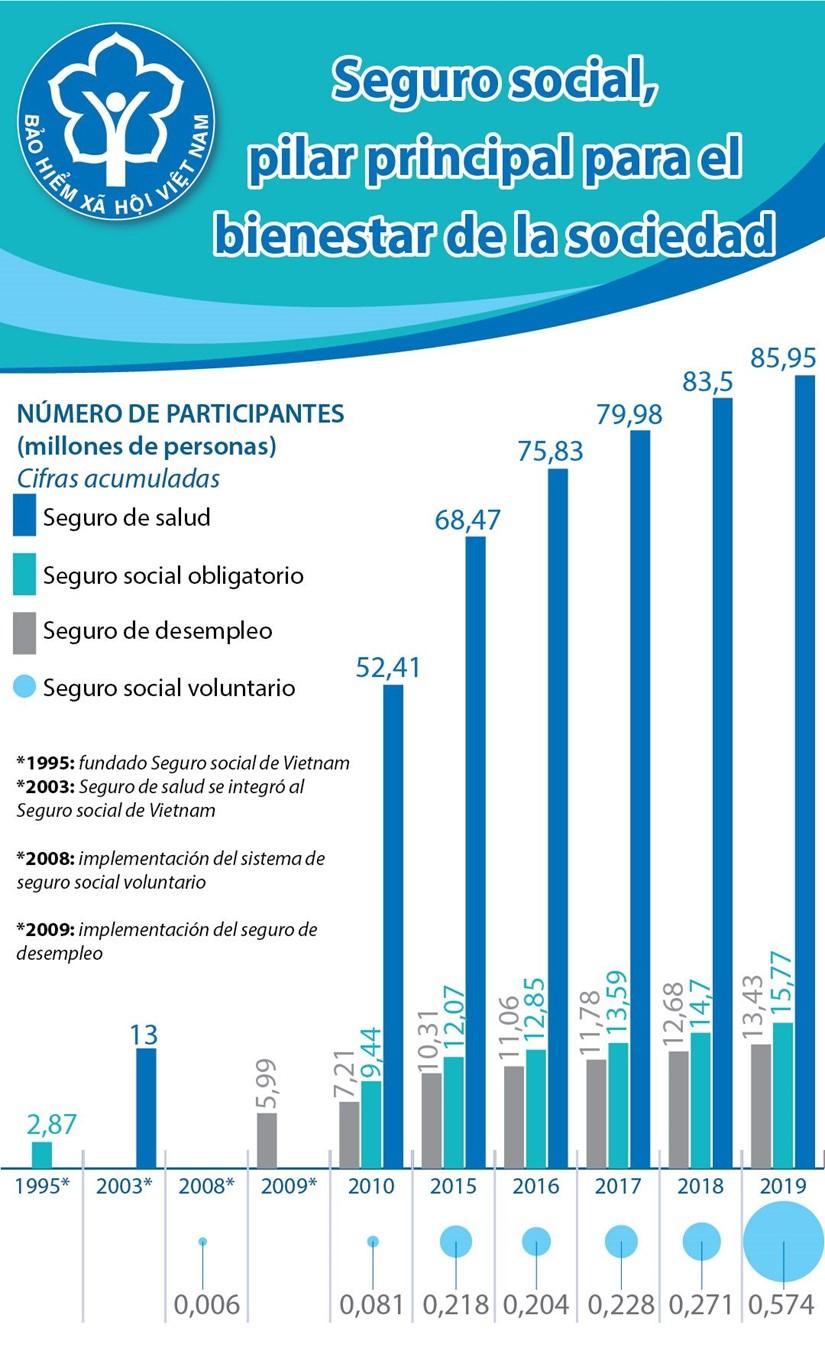 [Info] Seguro social, pilar principal para el bienestar de la sociedad hinh anh 1