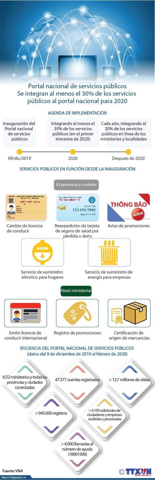 [Info] Portal nacional de servicios publicos hinh anh 1