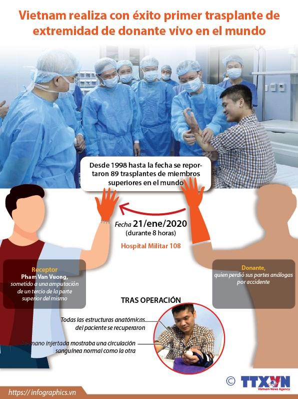 [Info] Vietnam realiza con exito primer trasplante de extremidad de donante vivo en el mundo hinh anh 1