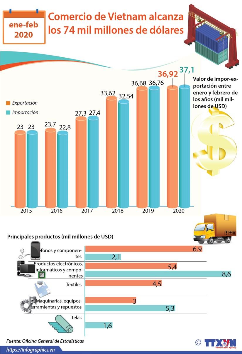 [Info] Comercio de Vietnam entre entre enero y febrero de 2020 hinh anh 1