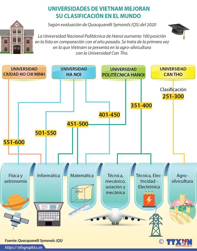 [Info] UNIVERSIDADES DE VIETNAM MEJORAN SU CLASIFICACION EN EL MUNDO hinh anh 1