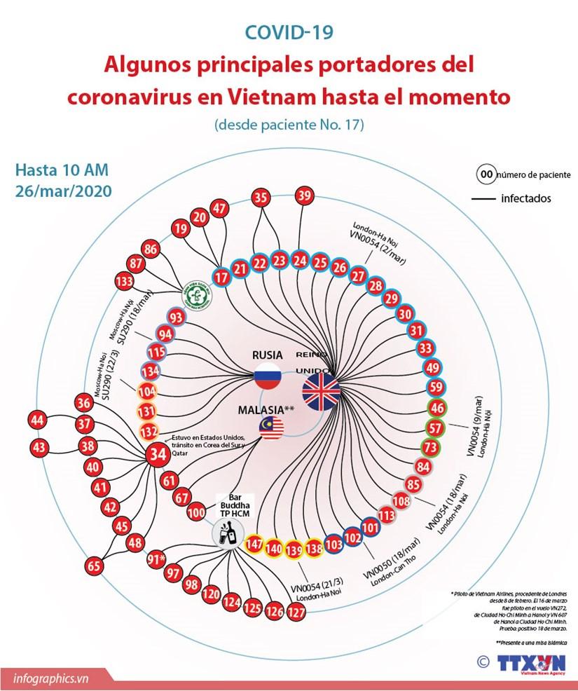 [Info] Algunos principales portadores del coronavirus en Vietnam hinh anh 1
