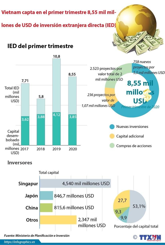 [Info] Vietnam capta en el primer trimestre 8,55 mil millones de USD de inversion extranjera directa (IED) hinh anh 1