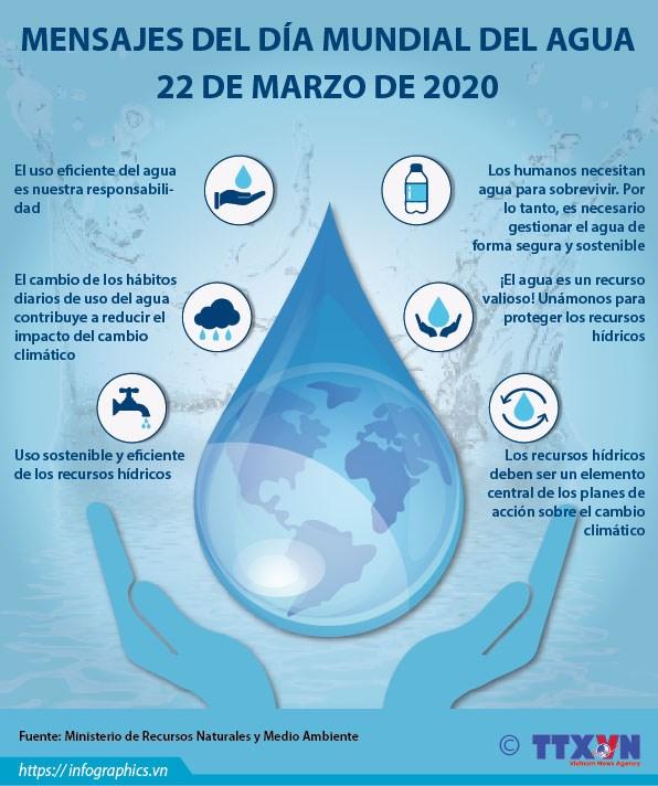 [Info] Mensajes del Dia Mundial del Agua hinh anh 1
