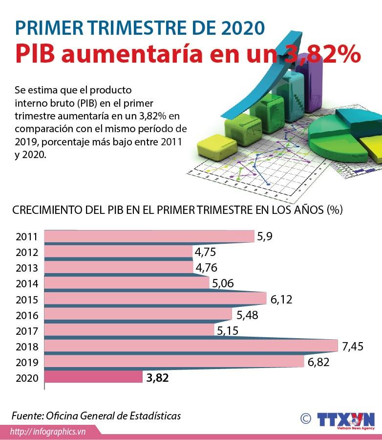 [Info] PIB aumentaria en un 3,82% en el primer trimestre de 2020 hinh anh 1