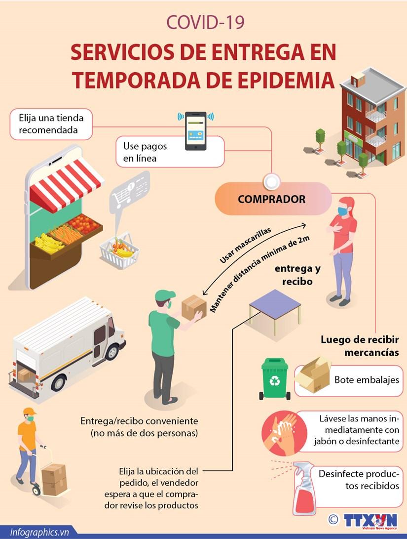 [INFO] SERVICIOS DE ENTREGA EN TEMPORADA DE EPIDEMIA hinh anh 1