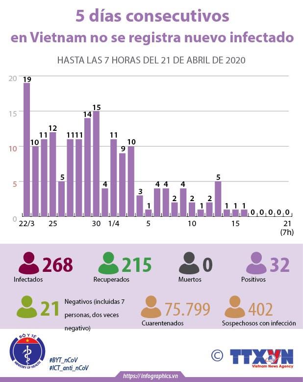 [Info] Estadistica alentadora: quinto dia sin nuevos casos de coronavirus en Vietnam hinh anh 1