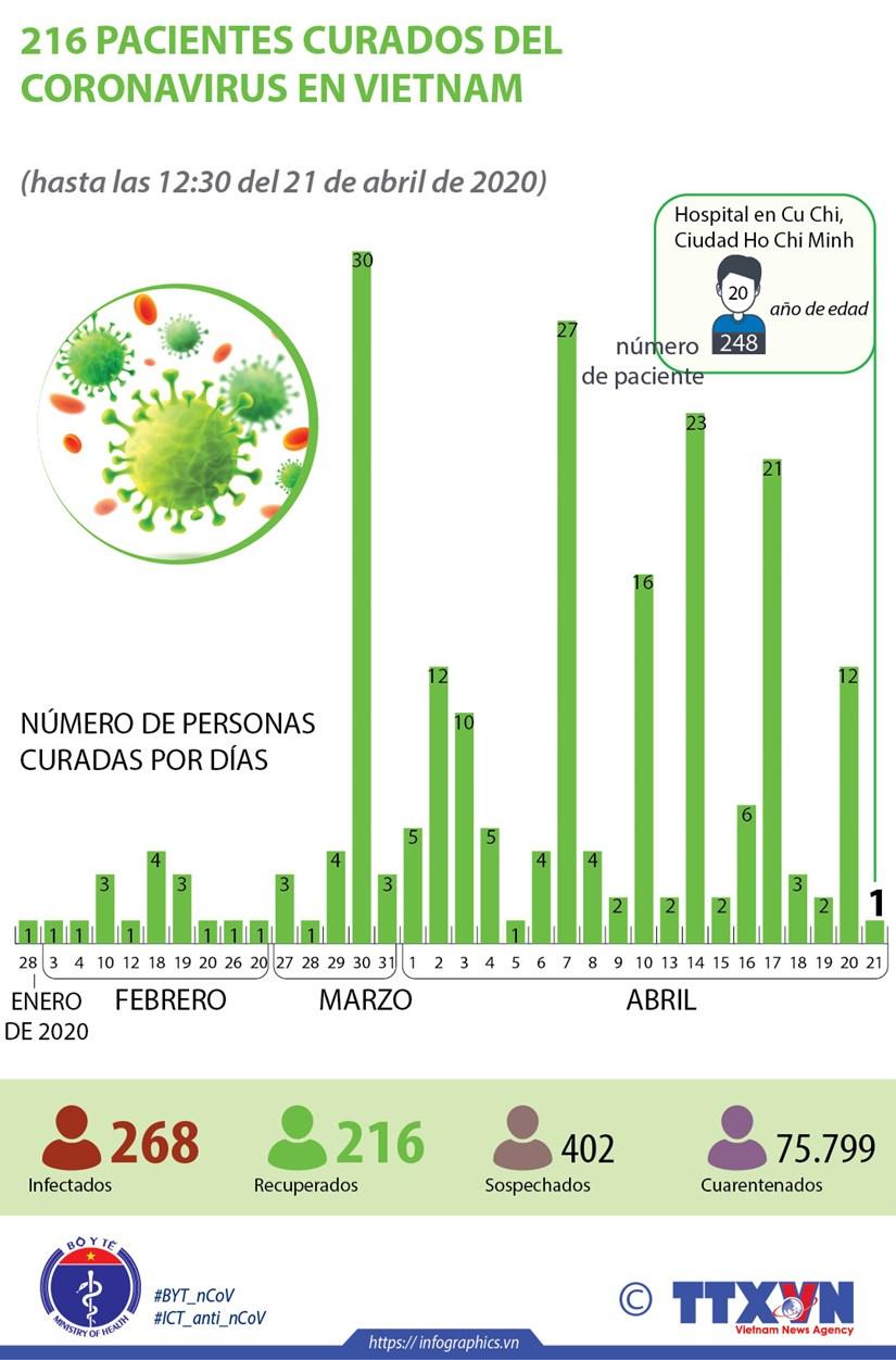 [Info] Coronavirus en Vietnam: mas recuperados sin nuevos casos hinh anh 1