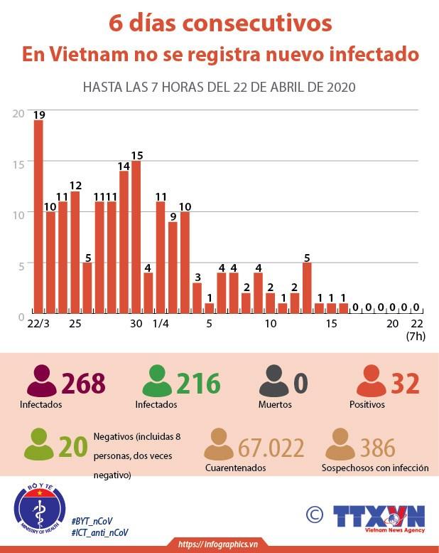[Info] Sexto dia sin nuevos casos de coronavirus en Vietnam hinh anh 1