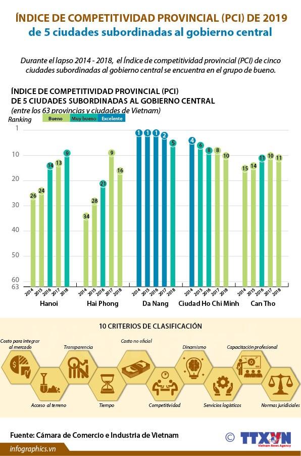 [Info] Indice de Competitividad Provincial (PCI) de 2019 de 5 ciudades subordinadas al gobierno central hinh anh 1