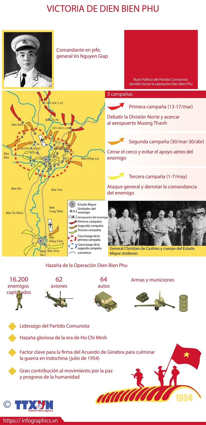 [Info] Victoria de batalla Dien Bien Phu hinh anh 1