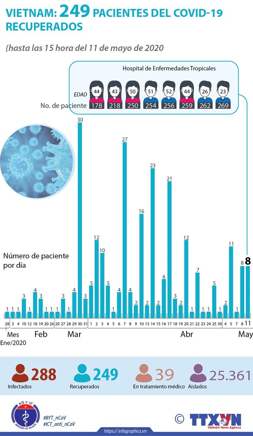 [Info] Vietnam: 249 pacientes del COVID-19 recuperados hinh anh 1