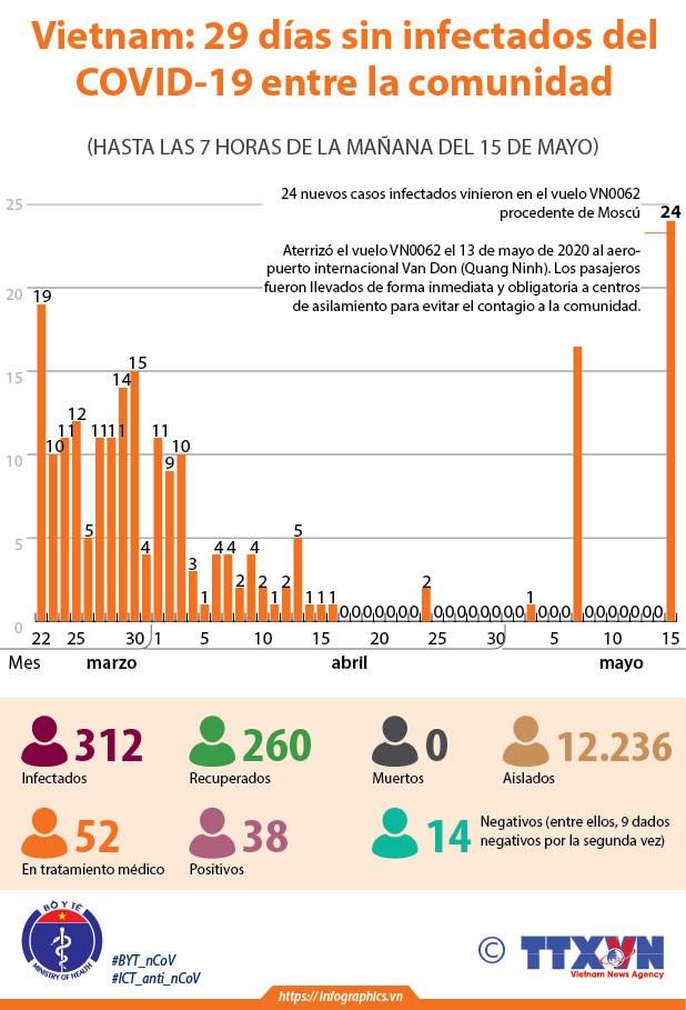 [Info] Vietnam: 29 dias sin infectados del COVID-19 entre la comunidad hinh anh 1