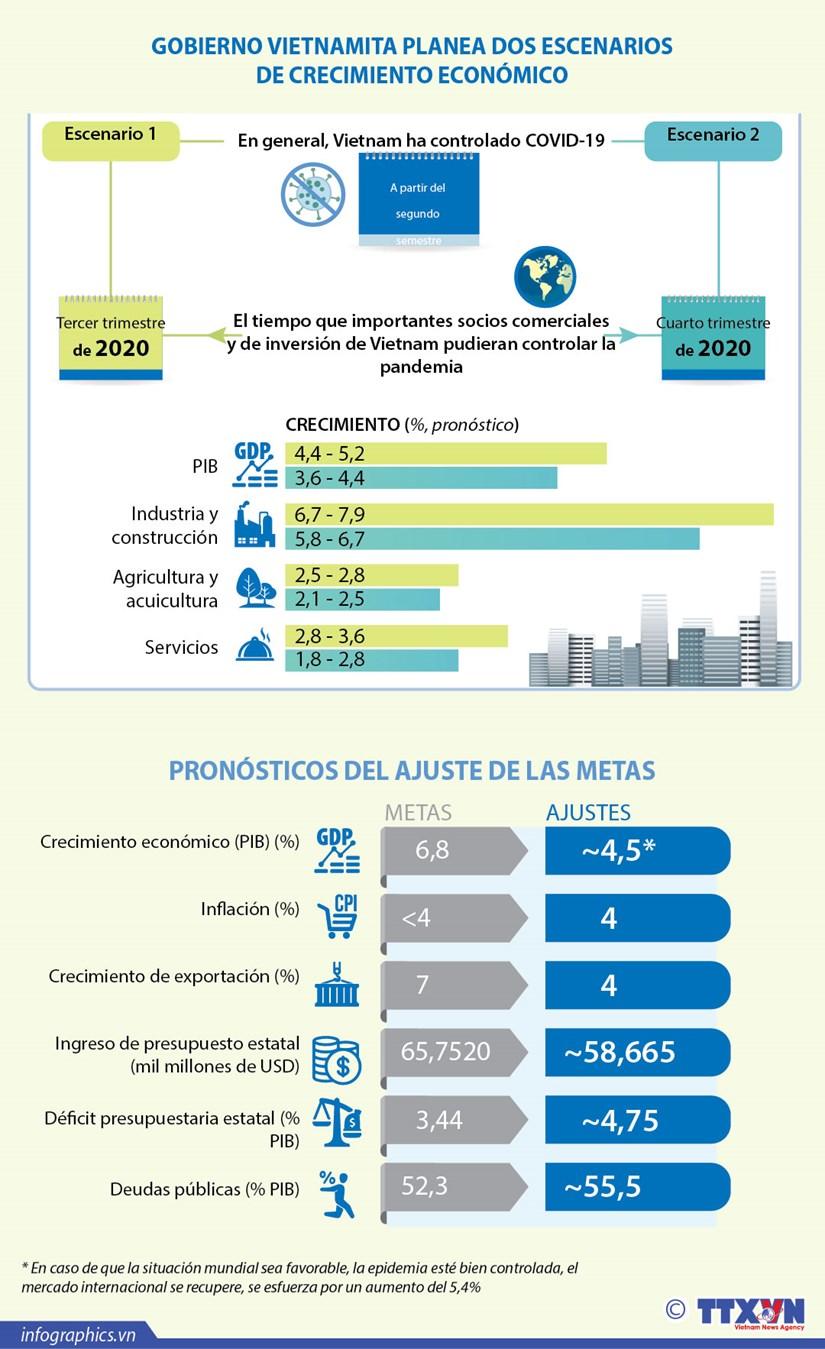 [Info] GOBIERNO VIETNAMITA PLANEA DOS ESCENARIOS DE CRECIMIENTO ECONOMICO hinh anh 1