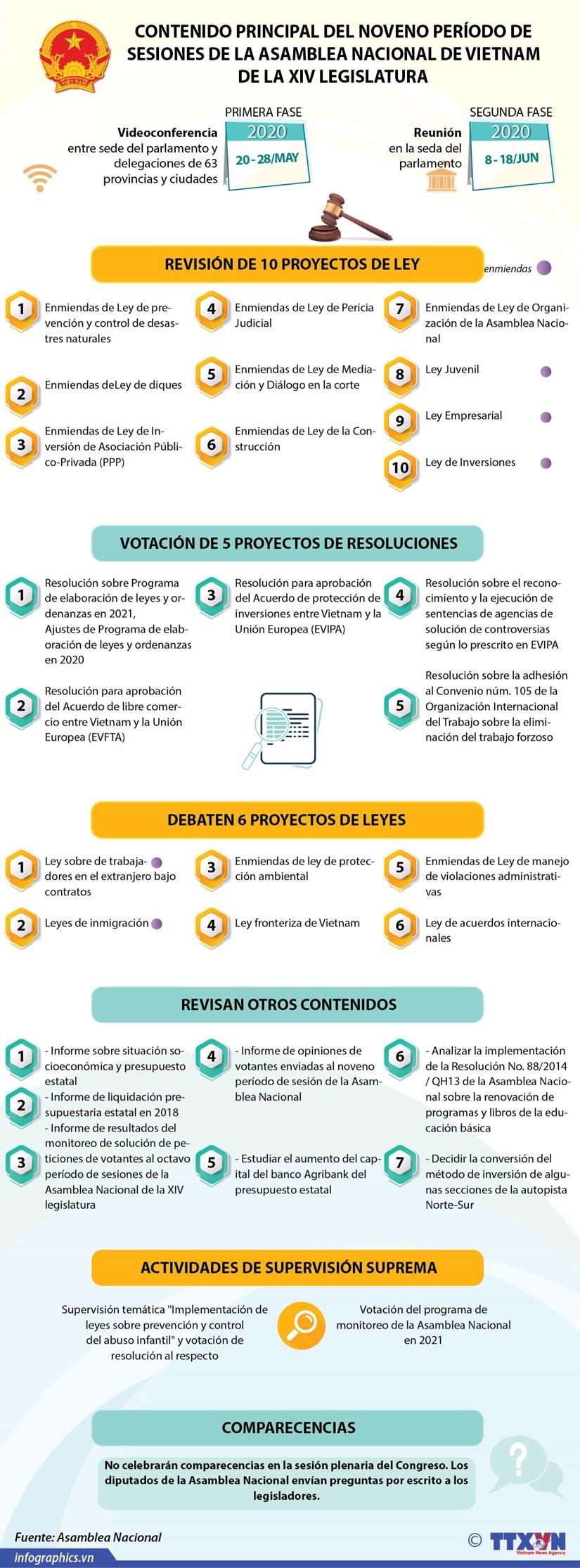 [Info] CONTENIDOS PRINCIPALES DEL NOVENO PERIODO DE SESIONES PARLAMENTARIAS hinh anh 1