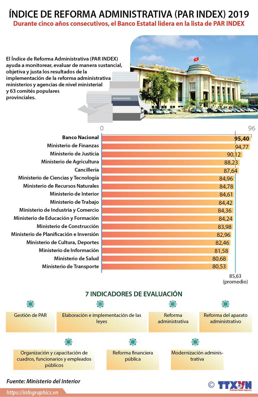 [Info] Indice de Reforma Administrativa (PAR INDEX) 2019 hinh anh 1